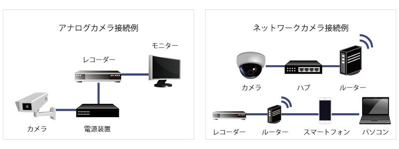 ネットワークカメラのメリット図